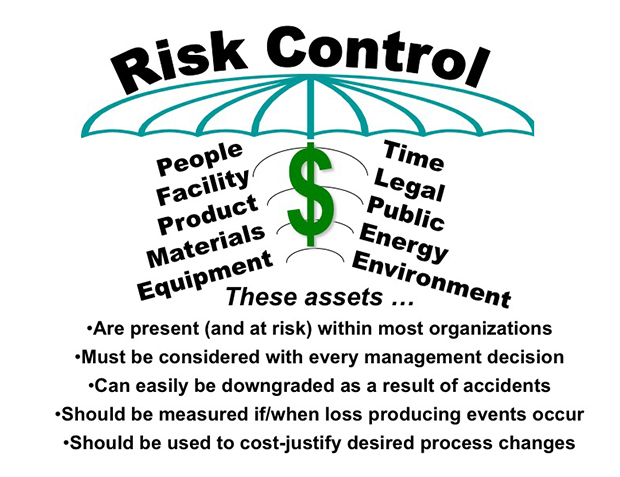 Diagram of the risk control model
